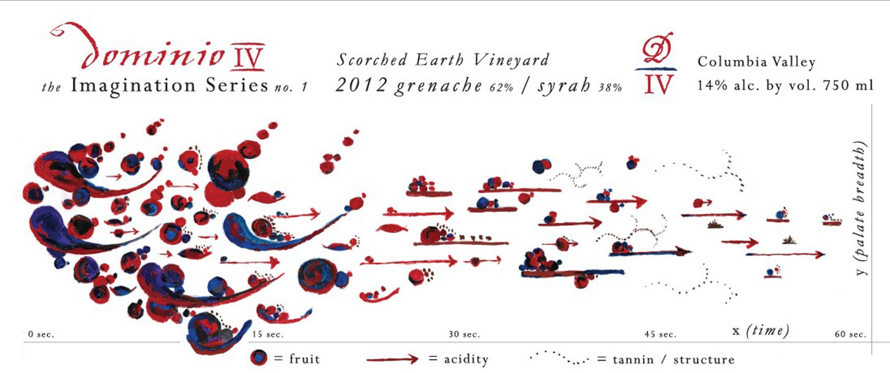 Image courtesy of Dominio IV Wines