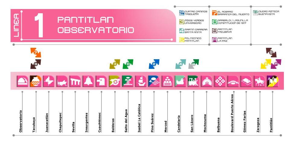 Sistema de Transporte Público de la Ciudad de México.